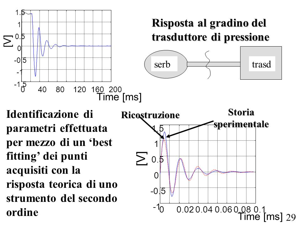 [V] Risposta al gradino del trasduttore di pressione
